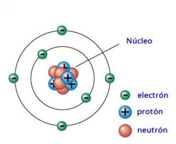 Figura 1. Estructura del átomo de carbono. Imagen obtenida del sitiohttps://www.educaplay.com.